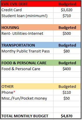 Q4 2014 Budget
