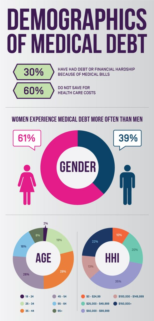 Demographics-of-Medical-Debt_4_28
