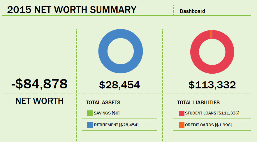 2015 Networth Dashboard