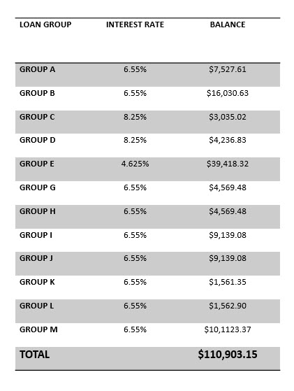 Loan Groups A-M
