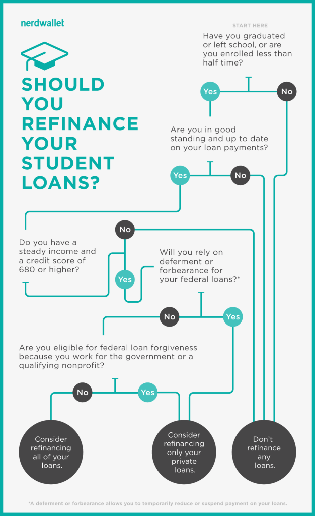 should you refinance student loans