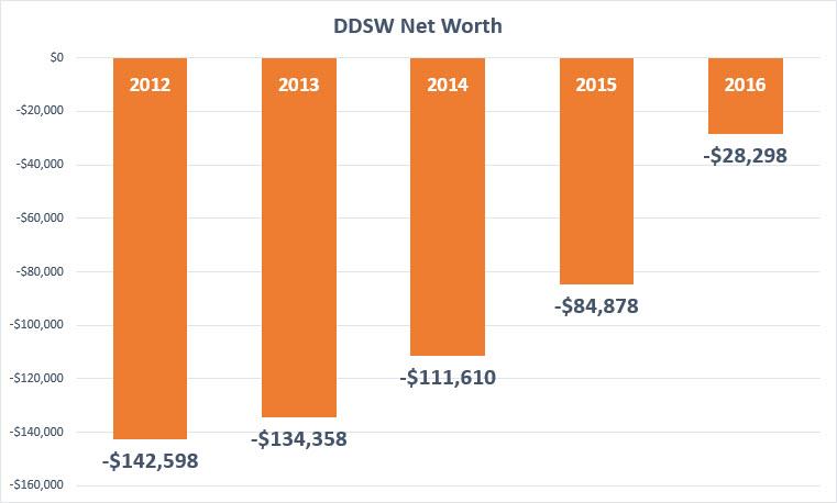ddsw-networth-2012-2016-final